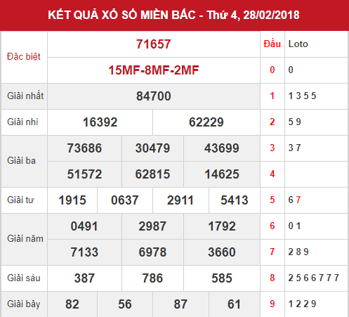 xsmb-28-02-2018