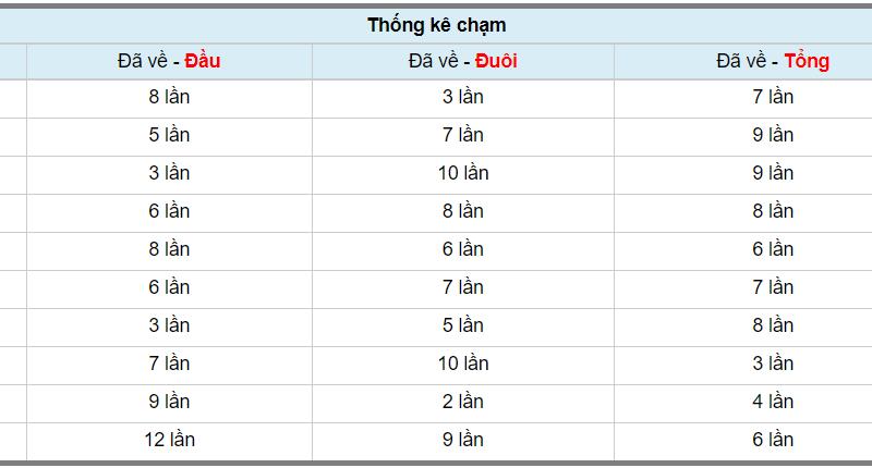 phân tích cầu lô miền bắc dự đoán xổ số miền bắc thứ 6 ngày 26/10