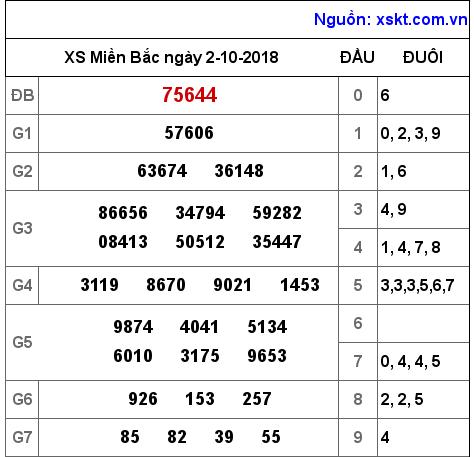 Phân tích soi cầu miền bắc- dự đoán xsmb thu 4