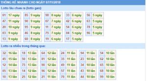 Soi cầu phân tích xổ số miền bắc ngày 07/11 siêu chuẩn