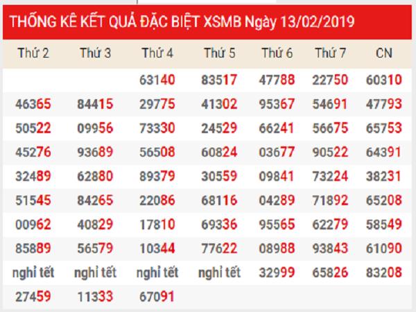 Tổng hợp phân tích kqxsmb ngày 11/03 chuẩn xác