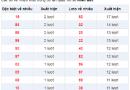 Các cao thủ miền bắc dự đoán kqxsmb ngày 23/05 xác suất trúng cao