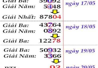 Bảng nhận định kết quả lô tô miền bắc xác suất trúng rất cao
