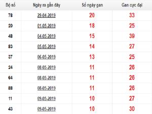 Soi cầu lô tô xiên dự đoán KQXSMB ngày 29/07