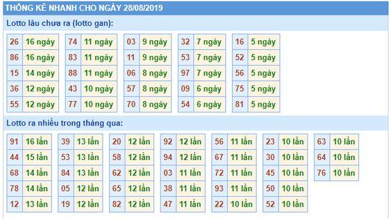 Dự đoán xổ số miền bắc chính xác thứ 4 ngày 29/08/2019