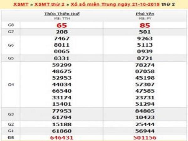 Chốt số lô dự đoán KQXS Miền Trung ngày 28/10 chuẩn 100%