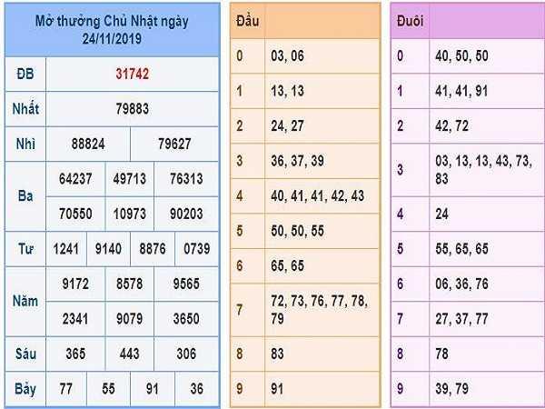 Soi cầu lô tô miền bắc ngày 25/11 tỷ lệ trúng cao