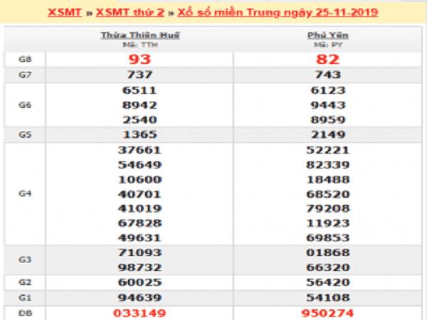 Tổng hợp dự đoán kqxsmt ngày 12/02 chuẩn xác