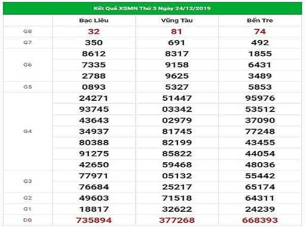 Nhận định thống kê kqxsmn ngày 31/12 chuẩn