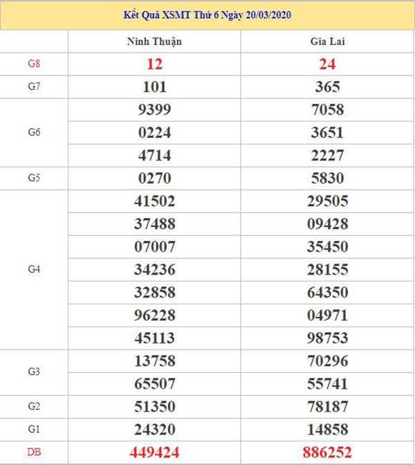 Dự đoán KQXSMT 27/3/2020 - Xổ số miền Trung thứ 6
