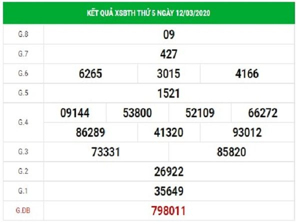 Dự đoán XSBTH 19/3/2020, dự đoán xổ số Bình Thuận hôm nay
