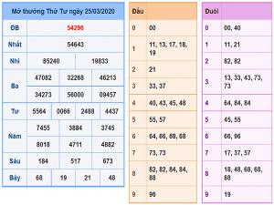 Bảng tổng hợp thống kê các cặp số đẹp trong xsmb ngày 26/03
