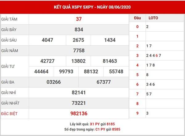 Dự đoán kết quả SX Phú Yên thứ 2 ngày 15-6-2020