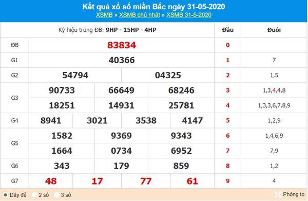 Dự đoán XSMB ngày 1/6/2020 - KQXS miền Bắc thứ 2