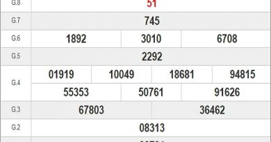 Dự đoán xổ số Đồng Tháp 20-07-2020
