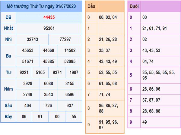 Phân tích KQXSMB- xổ số miền bắc ngày 02/07 chuẩn xác
