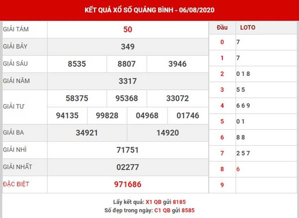 Dự đoán xổ số Quảng Bình thứ 5 ngày 13-8-2020