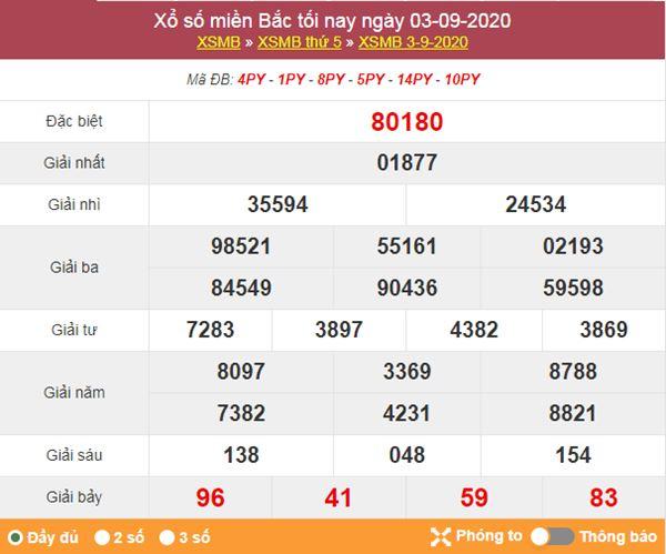 Dự đoán XSMB ngày 4/9/2020 chốt KQXS miền Bắc thứ 6