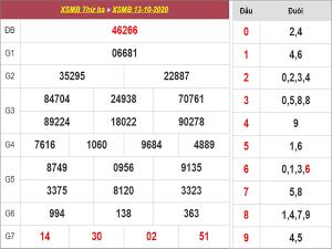 Tổng hợp dự đoán KQXSMB ngày 14/09/2020 - xổ số miền bắc
