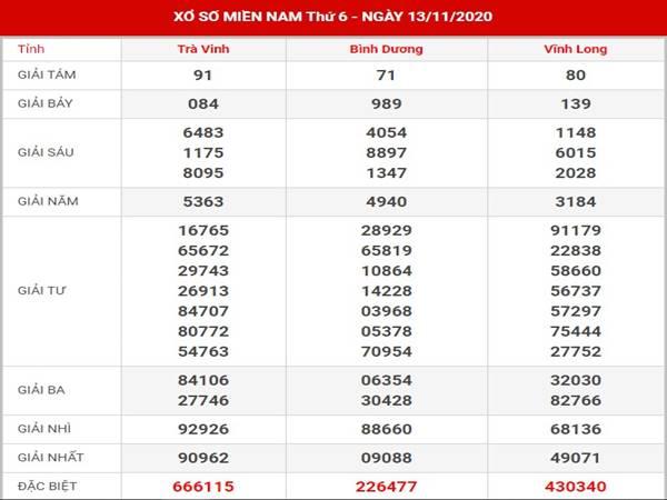 Dự đoán kết quả XSMN thứ 6 ngày 20/11/2020