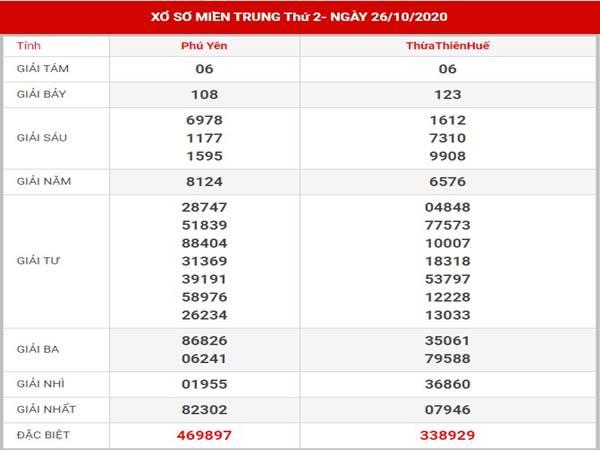 Dự đoán sổ xố Miền Trung thứ 2 ngày 2-11-2020