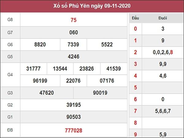 Dự đoán xổ số Phú Yên 16-11-2020