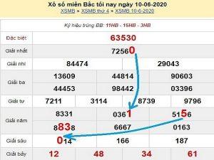 Dự đoán KQXSMB ngày 06/11/2020- xổ số miền bắc hôm nay