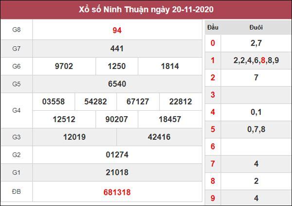 Dự đoán XSNT 27/11/2020 chốt số thần tài Ninh Thuận thứ 6