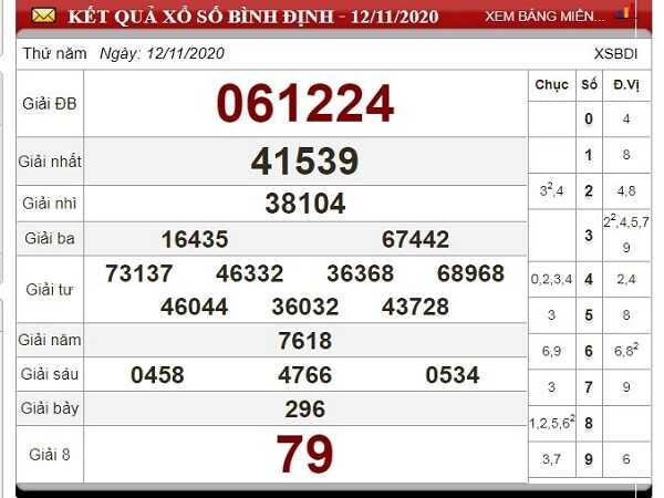 Tổng hợp dự đoán XSBD ngày 19/11/2020- xổ số bình định