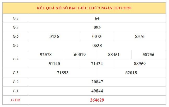 Dự đoán XSBL ngày 15/12/2020 dựa trên kết quả kì trước