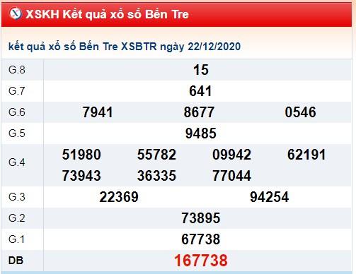 Dự đoán XSBT ngày 29/12/2020 dựa trên kết quả kì trước