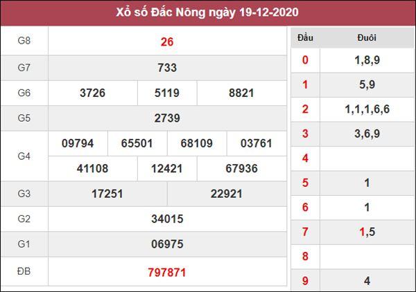 Dự đoán XSDNO 26/12/2020 xin số đề Đắc Nông thứ 7