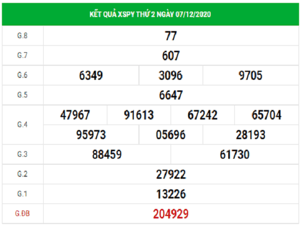 Tổng hợp dự đoán KQXSPY ngày 14/12/2020- xổ số phú yên