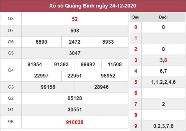 Dự đoán XSQB 31/12/2020 chốt KQXS Quảng Bình thứ 5