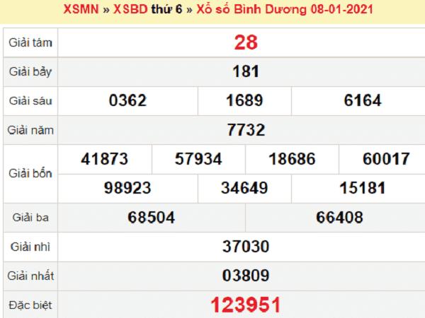 Tổng hợp dự đoán KQXSBD ngày 15/01/2021- xổ số bình dương