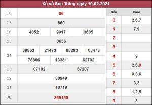 Dự đoán XSST 17/2/2021 chốt cầu lô số đẹp Sóc Trăng thứ 4