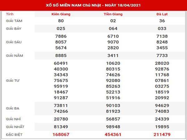 Dự đoán XSMN ngày 25/4/2021 - Thống kê đài SXMN chủ nhật hôm nay