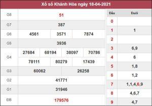 Dự đoán XSKH 21/4/2021 chốt lô Khánh Hòa giờ hoàng đạo