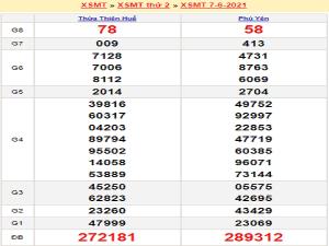 Dự đoán XSMT 14/6/2021