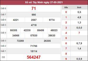 Dự đoán XSTN 3/6/2021 chốt số lô Tây Ninh giờ hoàng đạo