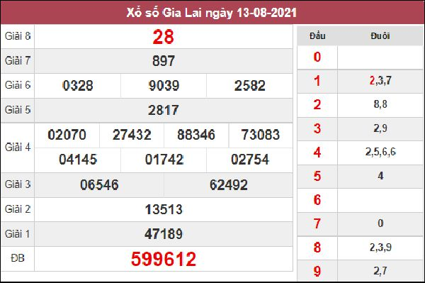Dự đoán XSGL 20/8/2021 chốt kết quả Gia Lai hôm nay