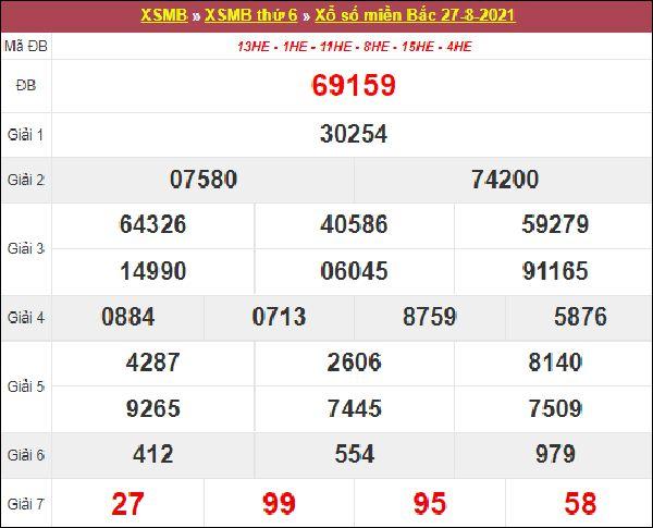 Dự đoán XSMB ngày 28/8/2021 chốt cặp số đẹp miền Bắc