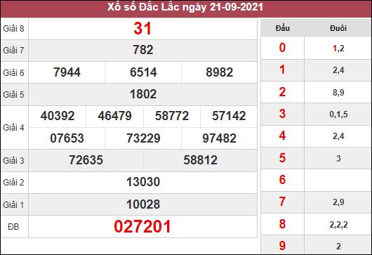 Dự đoán XSDLK ngày 28/9/2021 dựa trên kết quả kì trước